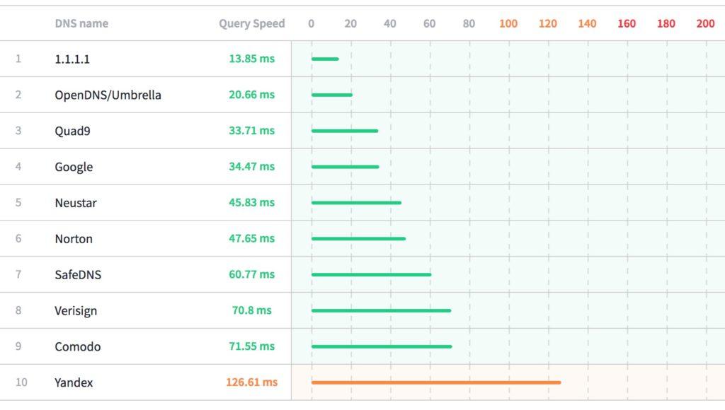 CloudFlare DNS 1.1.1.1 e 1.0.0.1
